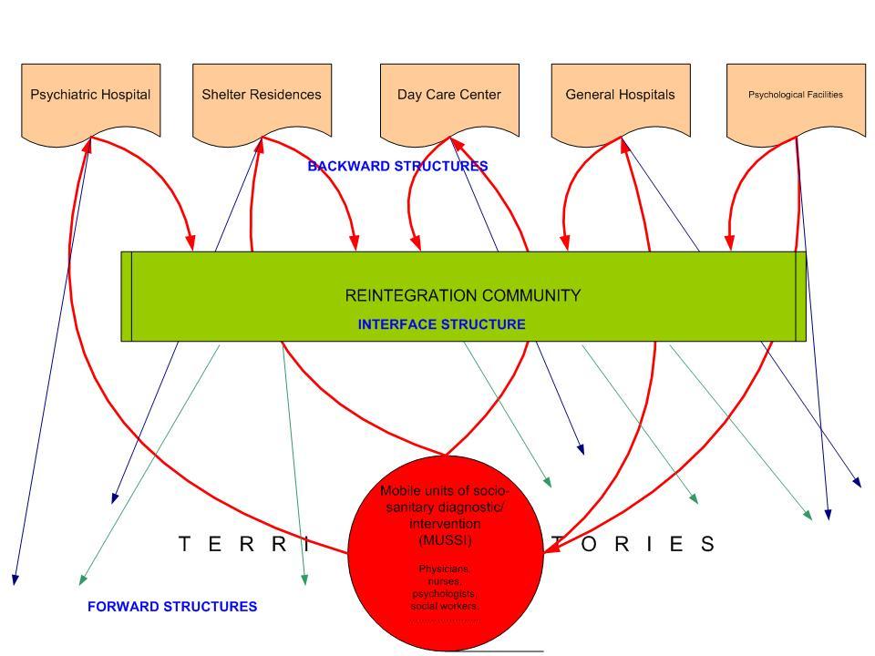 Programa del sistema de ayuda centrada en la persona de grupos ...