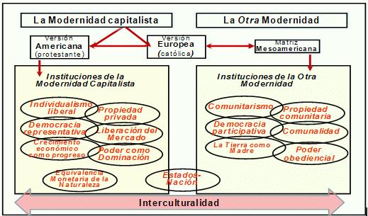 Resultado de imagen para crisis civilizatoria mapa conceptual
