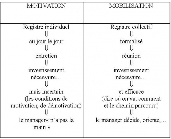 La Motivation Des Collaborateurs Dans La Fonction Publique Francaise