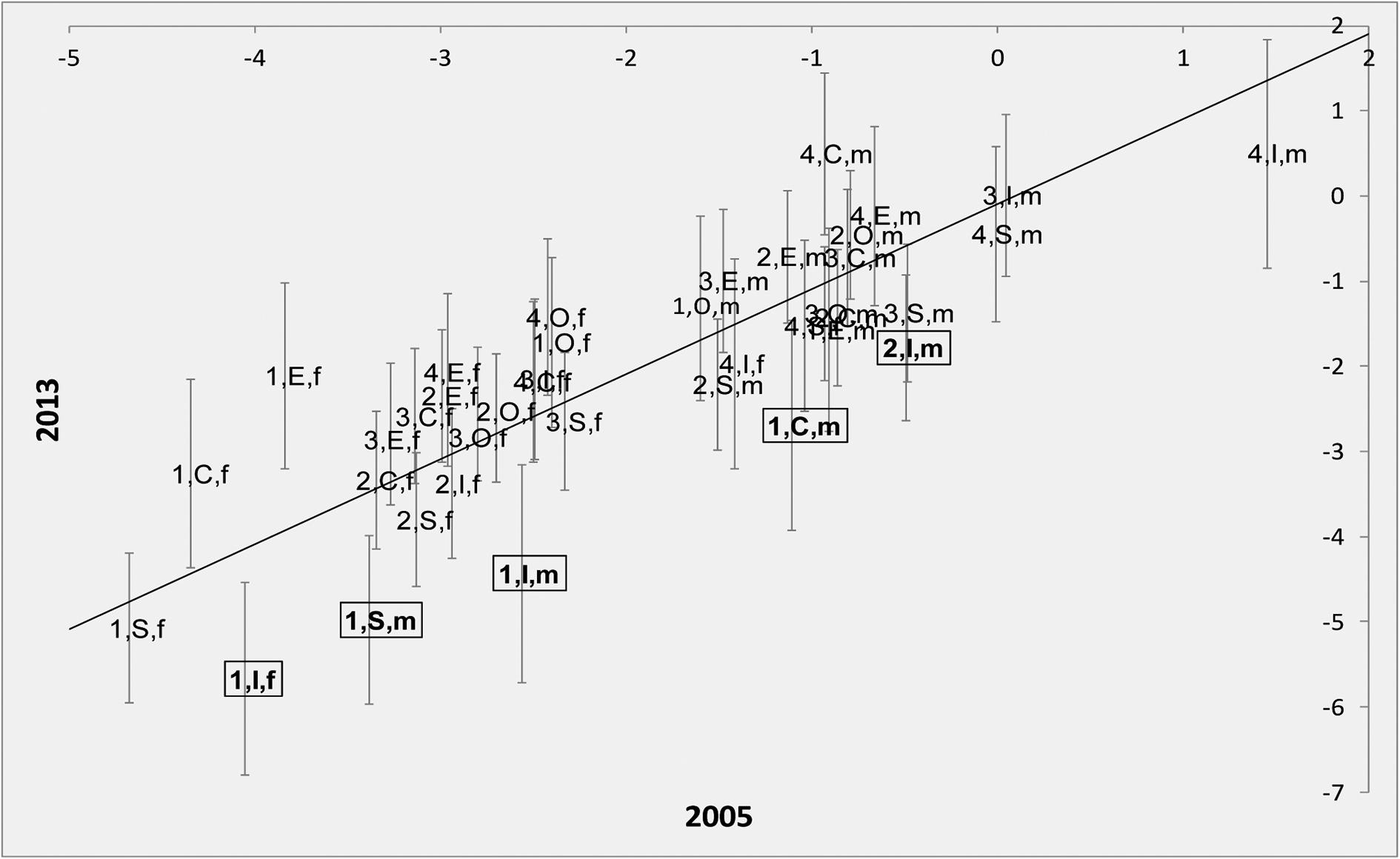 La Salute Degli Italiani Prima E Dopo La Crisi Economica 2005 2013 Alcune Evidenze Empiriche Sulle Categorie Sociali A Maggior Rischio Di Impatto
