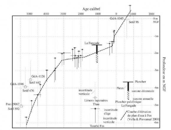 Âge relatif datant feuilles de calcul