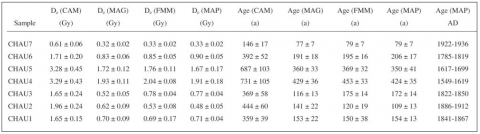 Table 3: Mean De calculated using different statistical approaches and resulting OSL ages.Table 3 : De moyenne calculée d'après différents traitements statistiques et ages OSL obtenus.