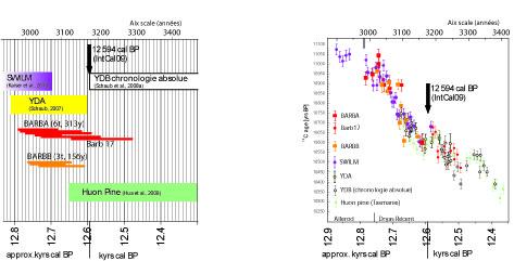 datation du radiocarbone pour les sciences quaternaires dangers de rencontres en ligne