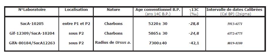 Réponses de datation de carbone dans la Genèse