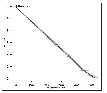 Fig. 6: Age-depth model used for the 28027-A core from the La Prenarde‑Pifoy mire (Massif Central, France, 1,125 m a.s.l.).
