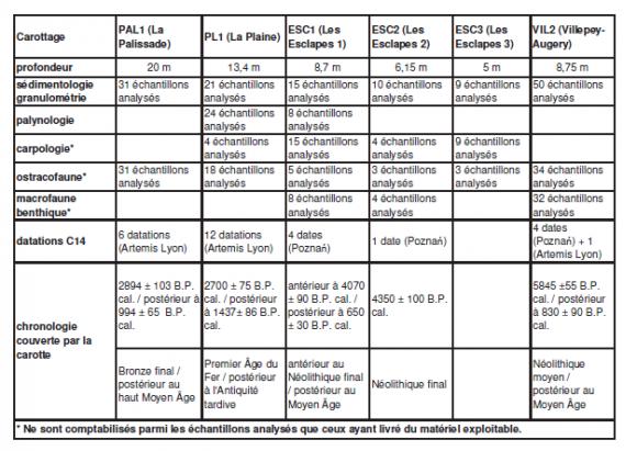 Exemple de datation Rubidium Strontium