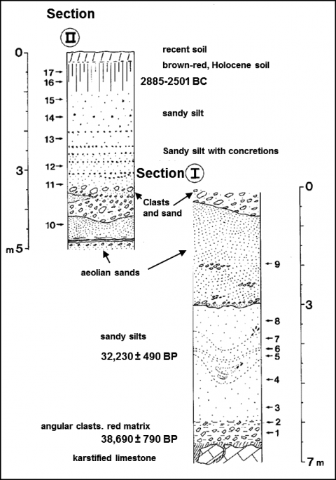 Fig. 3: Stratigraphy of sections I and II (Plaine de Jouques, Gémenos).