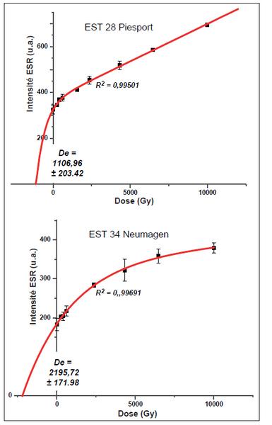 similitudes entre la datation absolue et la datation relative