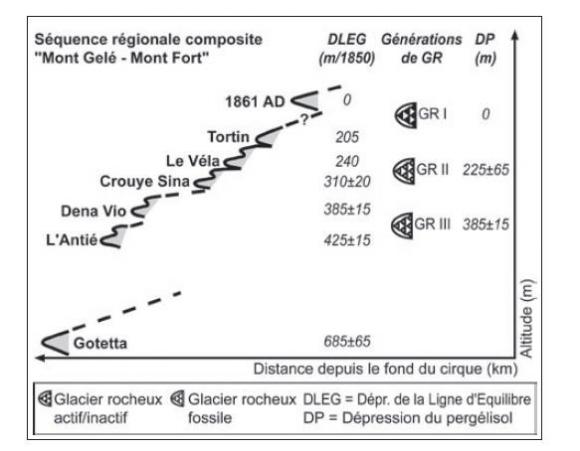 datation des glaciers