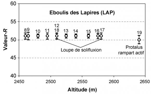 Vitesse de datation Martigny