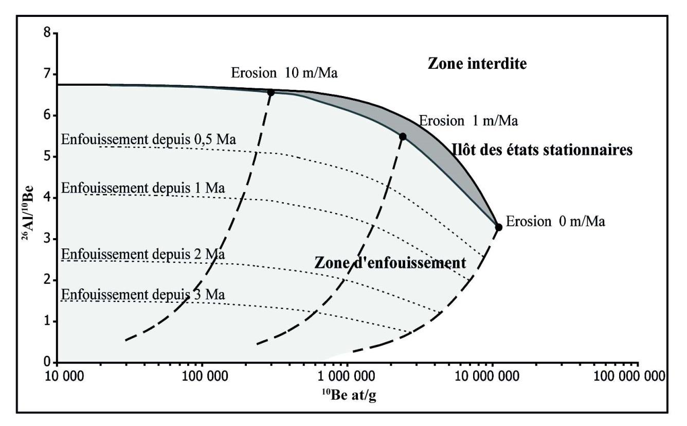 méthodes de datation isotopique radioactive
