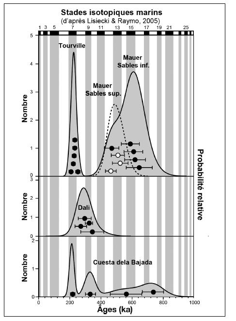 méthode de datation par résonance de spin électroniquejaponais rencontres jeux de simulation