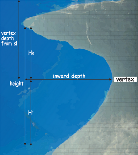 Fig. 1: Tidal notch profile: the vertex is located near the mean sealevel (MSL), the base near the lowest tide level and the roof near the highest tide level.