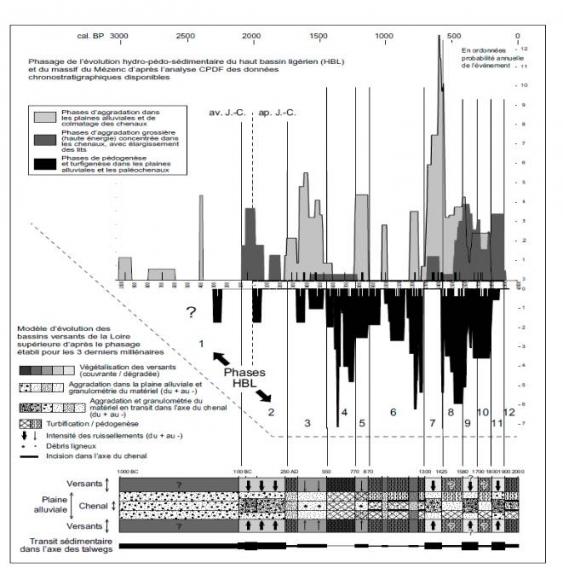 Fossiles et de datation relative feuille de réponse clé