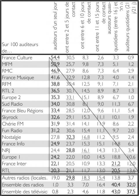 L Ecoute De La Radio En France Heterogeneite Des Pratiques Et Specialisation Des Auditoires
