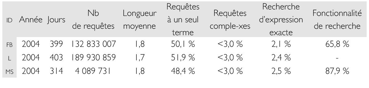 Mesurer La Qualite Des Moteurs De Recherche Web