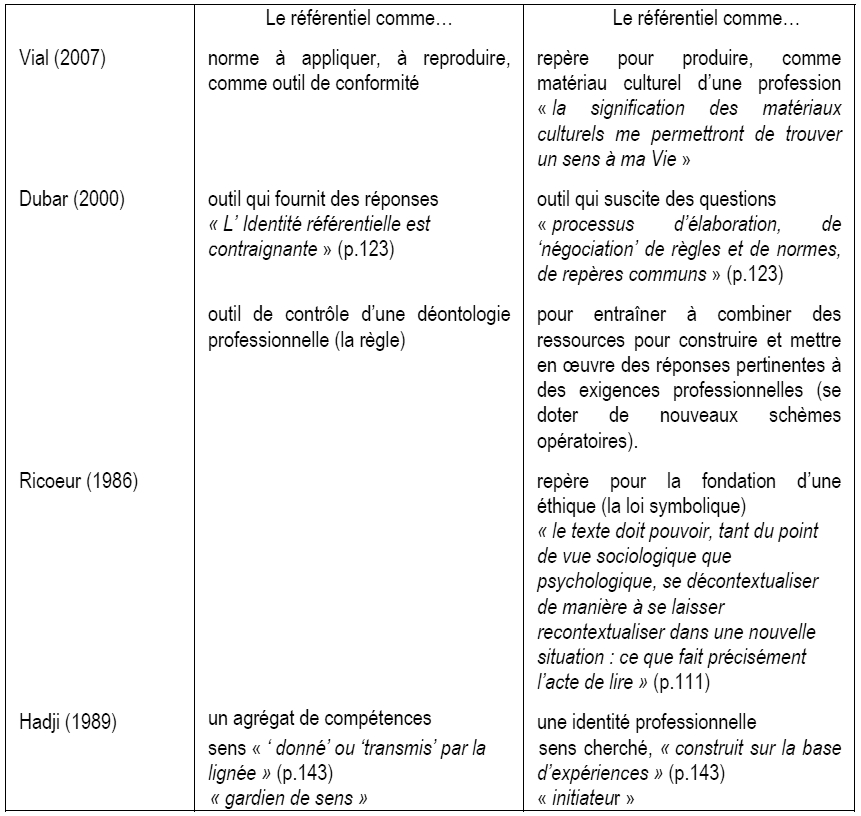 De l usage du r f rentiel d activit s pour s autoriser - Grille d entretien semi directif exemple ...