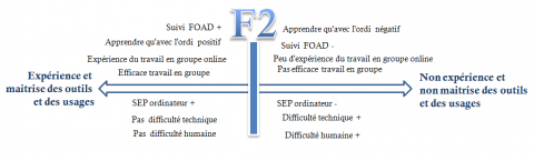 Fig. 6 : axe F2 de l'ACM.