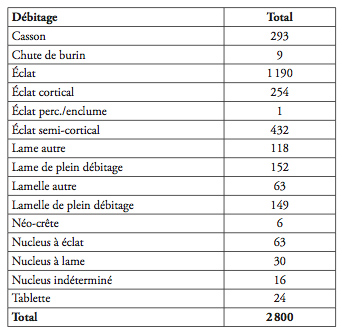 Tableau 7 : Zone 5 (tous locus). Débitage sans outils ni armatures. Table 7: Zone 5 (all locus). Debitage without tools.
