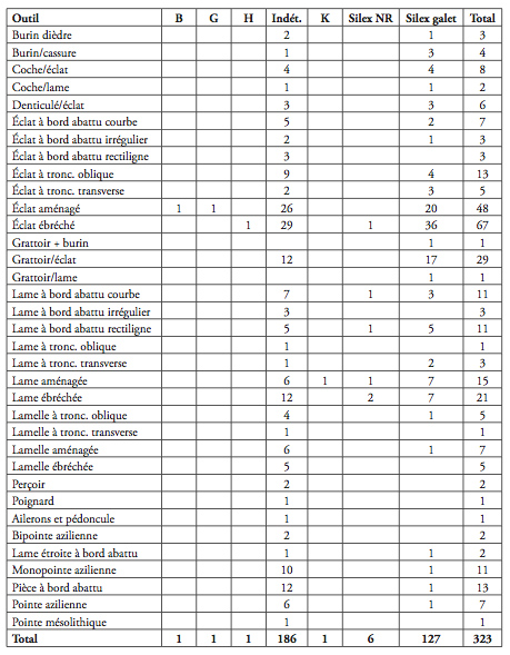 Tableau 8 : Zone 5 (tous les locus). Répartition des outils suivant les matières. Table 8: Zone 5 (all locus). List of tools and arrowheads according to the raw material.