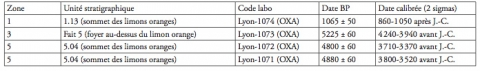 Tableau 1 : Les Chaloignes : datations radiocarbone obtenues sur charbon (calibration avec Oxcal 3.10 – 2005). Table 1: Les Chaloignes: radiocarbon dates obtained from charcoal (calibration by Oxcal 3.10 – 2005).