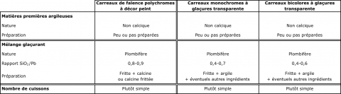 Tableau 4 : Principales caractéristiques technologiques des différentes techniques décoratives d'après le corpus de carreaux décorés étudié.Table 4: Main technological characteristics of the different decorative techniques according to the corpus of decorated tiles sampled.