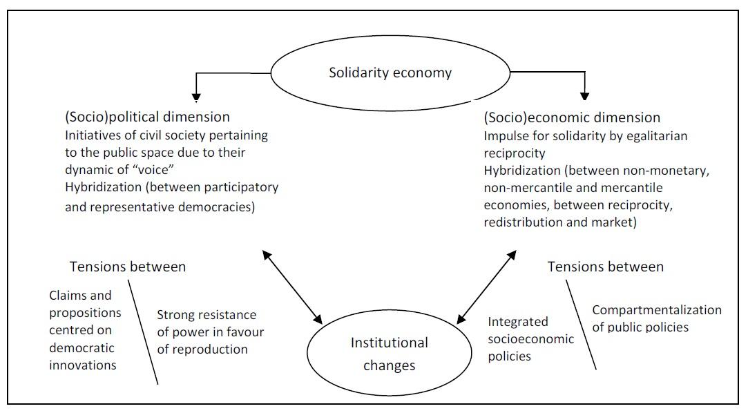 The Solidarity Economy An International Movement