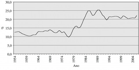 Figure 4 – Exports (% of GDP)