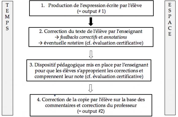 La Correction De L Expression Ecrite En Langue Etrangere Et