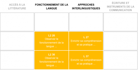 Figure 3 – Absence de l'approche narrative dans le PER