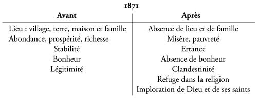 Lonomastique Et La Poétique De Lerrance Dans La Poésie
