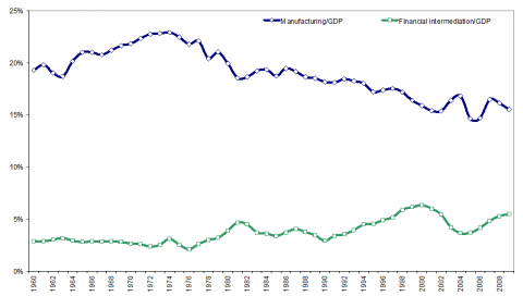 Figure 1. Manufacturing and financial intermediation as a percentage of GDP 1960-2009