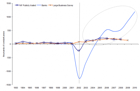 Figure 2. Real average profits of financial and non financial sectors (1993-2010)(in thousands of constant pesos)