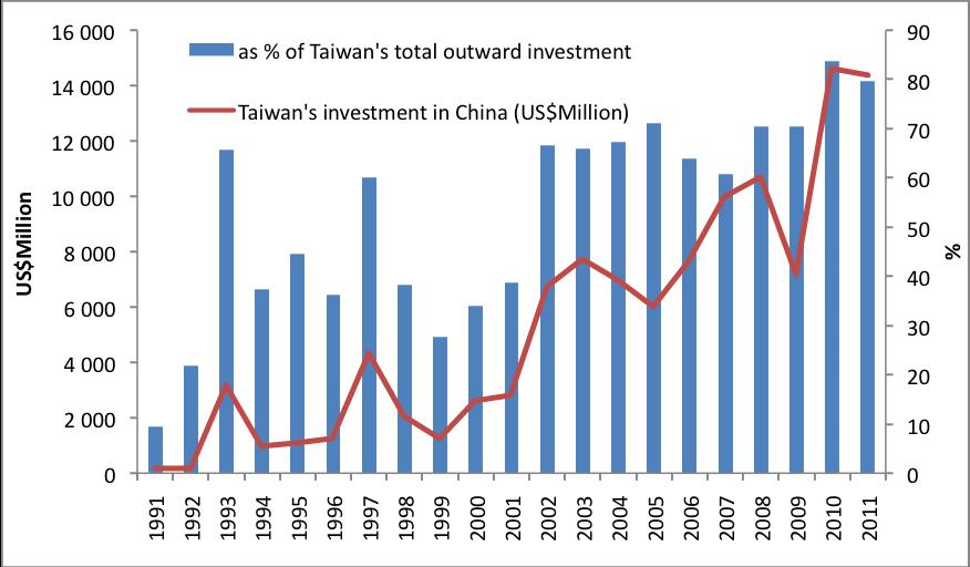 Cross Strait Economic Relations Recent Development And Implications