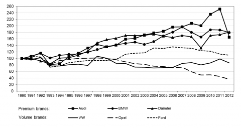 Figure 1. Production of cars in Germany according to brands, 1990-2010 (1990=100%)