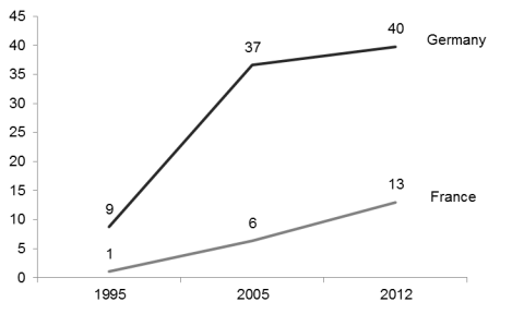 Figure 2. Share of Eastern European New Members States in component imports of the German and French automotive industry in %, 1995-2012