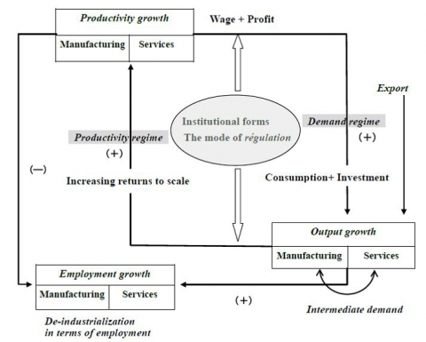 Figure 1. The Growth Regime and De-industrialization