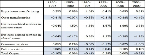 Table 3. Impact of Technical Change of Export Core Manufacturing (Annual rates)
