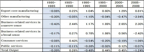 Table 4. Impact of Technical Change of the Other Manufacturing (Annual rates)