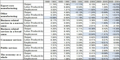 Table 6. Output Growth, Productivity Growth and Employment Growth (Annual rates)