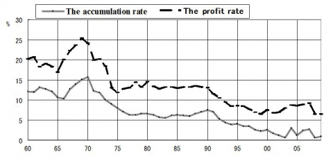 Figure 2. The Accumulation Rate and the Profit Rate