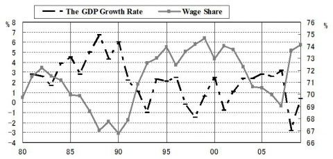 Figure 3. The GDP Growth Rate and Wage share