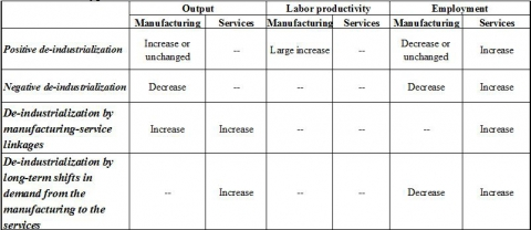 Table 2. Four Types of De-industrialization
