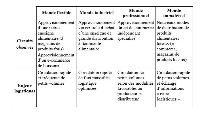 Analyser Les Impacts Des Circuits Courts Alimentaires
