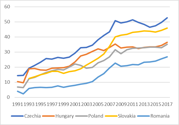 The Limits to Dependent Growth in East-Central Europe