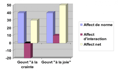 Figure 3Les bilans affectifs de l'institution