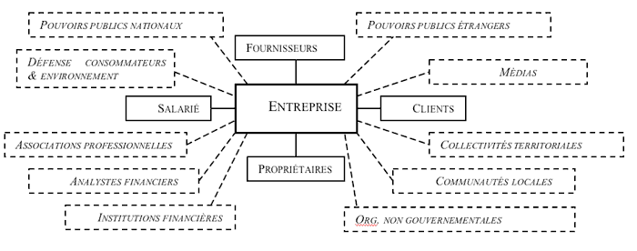 Rse Et Theorie Des Parties Prenantes Les Impasses Du Contrat