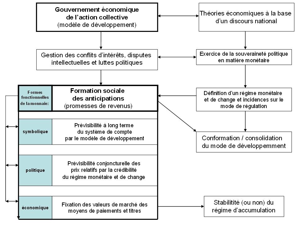 système commercial de force monétaire