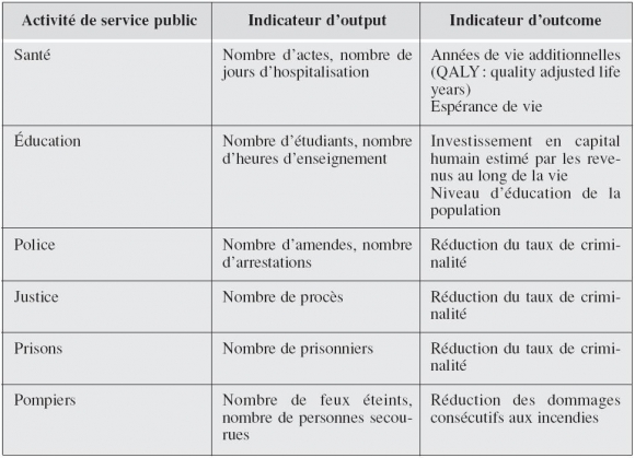 Les Services Publics A L Epreuve De La Productivite Et La Productivite A L Epreuve Des Services Publics