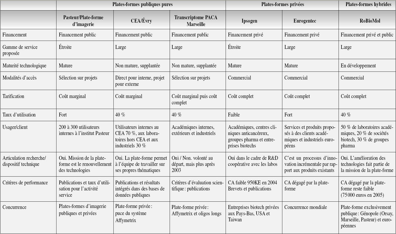 Mod le d activit dans l instrumentation en biotechnologies - Grille d entretien semi directif exemple ...